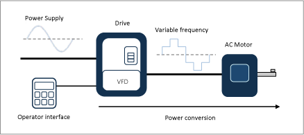 Cables for Variable Frequency Drives (VFD) | SUMCAB SPECIALCABLE GROUP